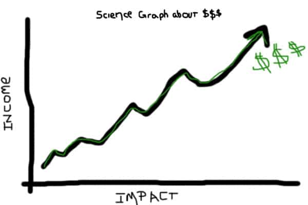 imact and income science graph about money