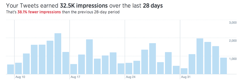 Twitter Account Stats