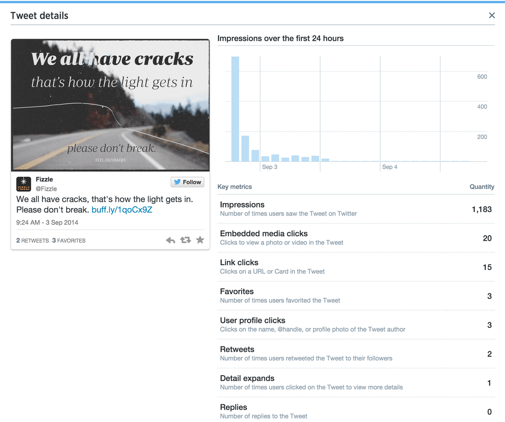 Expanded Tweet Stats