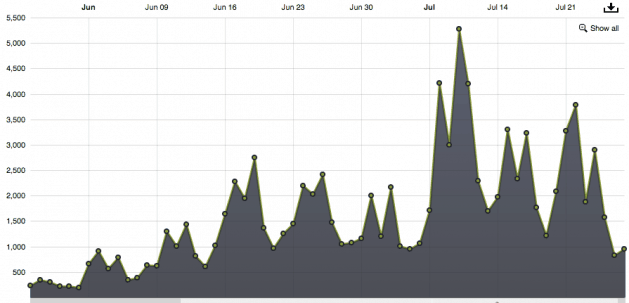 How I Got 100,000 Podcast Downloads in 62 Days (Without An