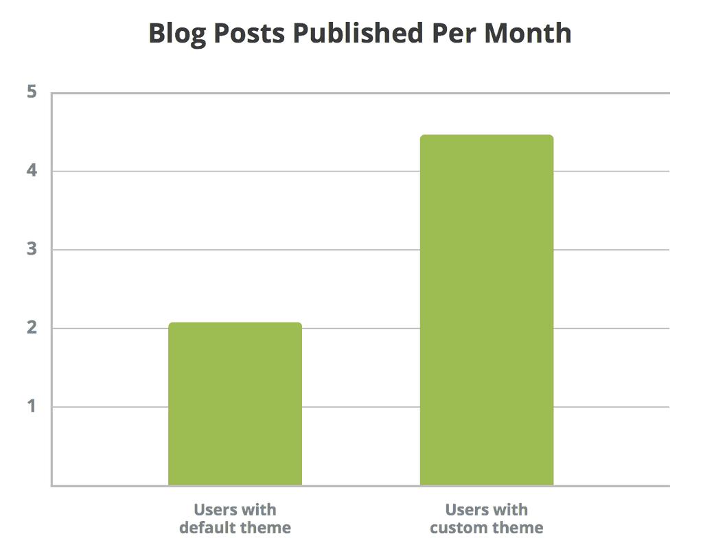 Blog posts published graph