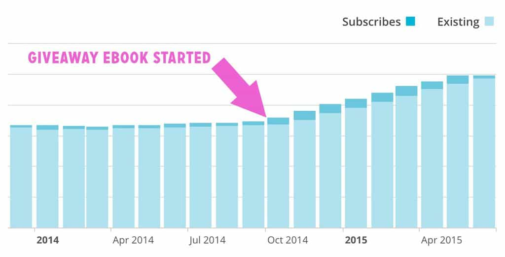 Here's stats from our email list for the past year +. Can you tell where we started promoting the Audience guide?