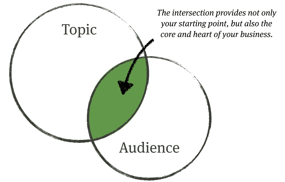 topic audience intersection
