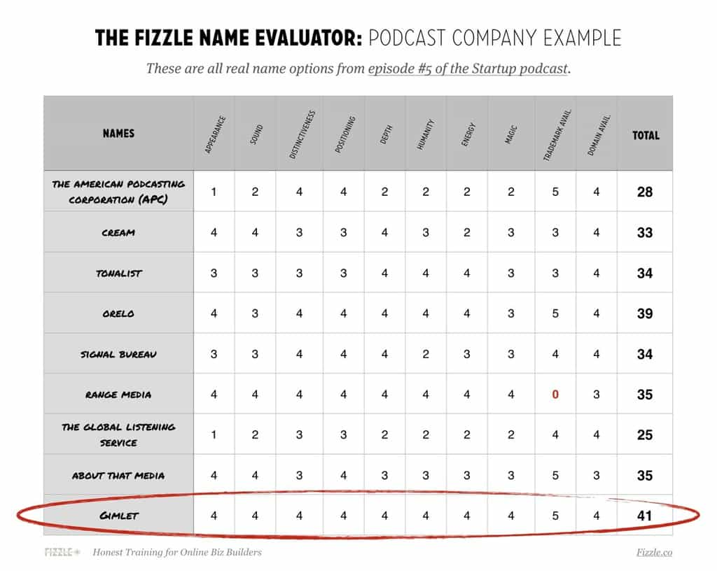 The Fizzle Business Name Evaluator example