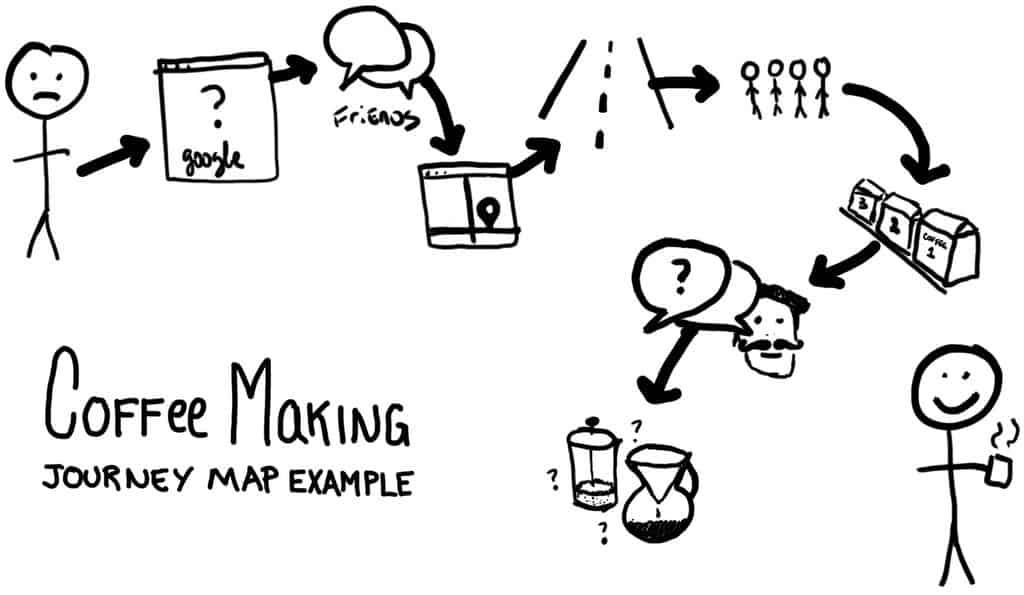 Example journey map