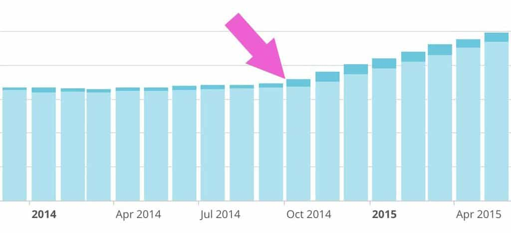 Guess when we started using freebie on the site...
